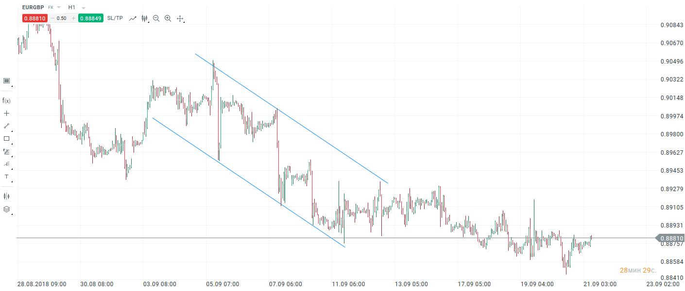 Рис. 13 Пример падающего рынка, нисходящего или медвежьего тренда