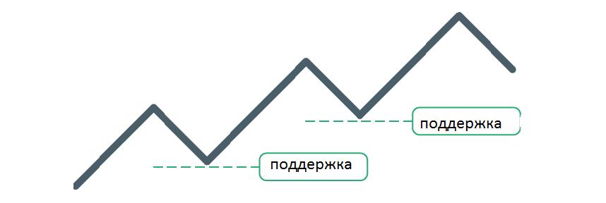 Рис. 14 Уровень поддержки на графике