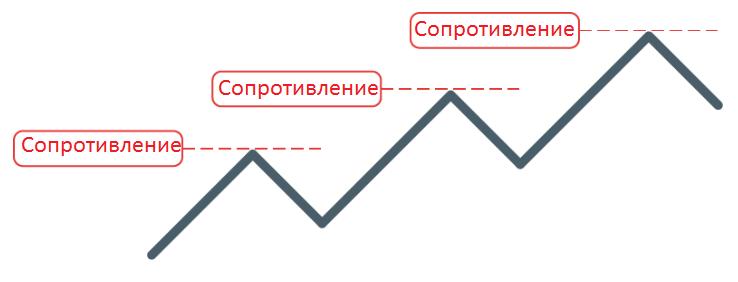 Рис. 15 Уровни сопротивления на графике