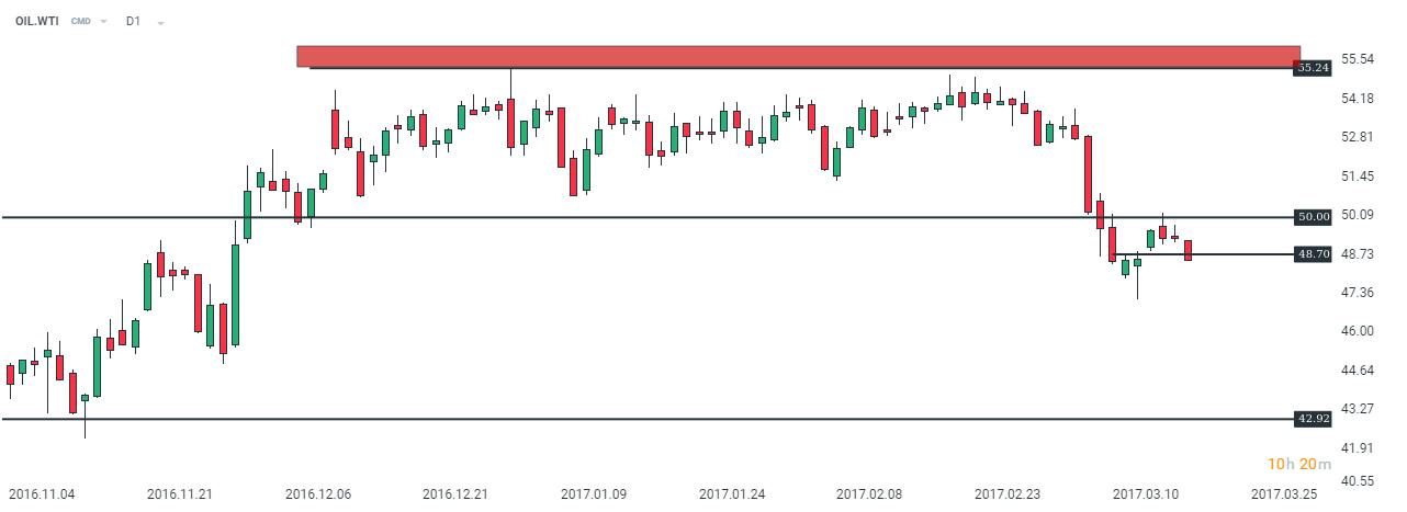 Рис. 16  График нефти WTI, отскок от уровня сопротивления.
